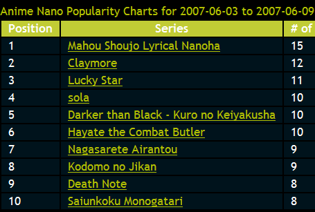popularity-charts.png